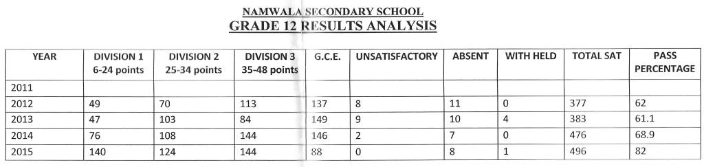 Performance Namwala Secondary School, Statistics 2